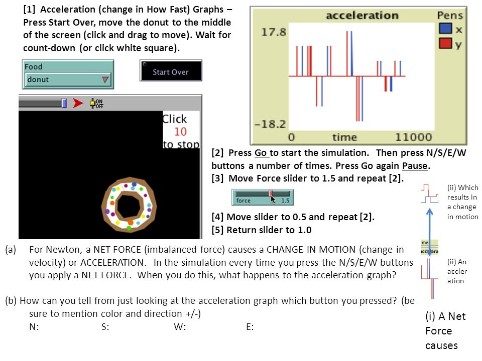 [1] Acceleration (change in How Fast) Graphs – Press Start Over, move the donut to the middle of the screen (click and drag to move). Wait for count-down (or click white square).